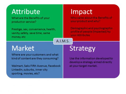 AIMS Analysis, Like SWOT