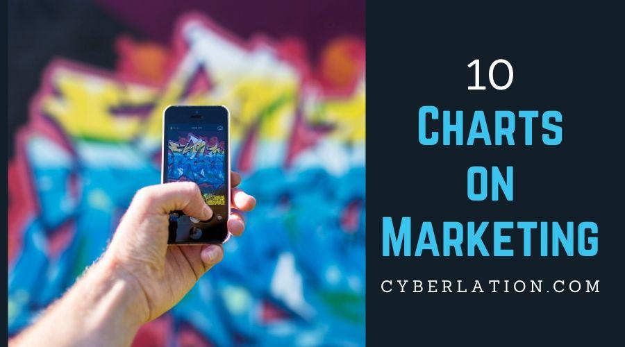 10 charts on marketing